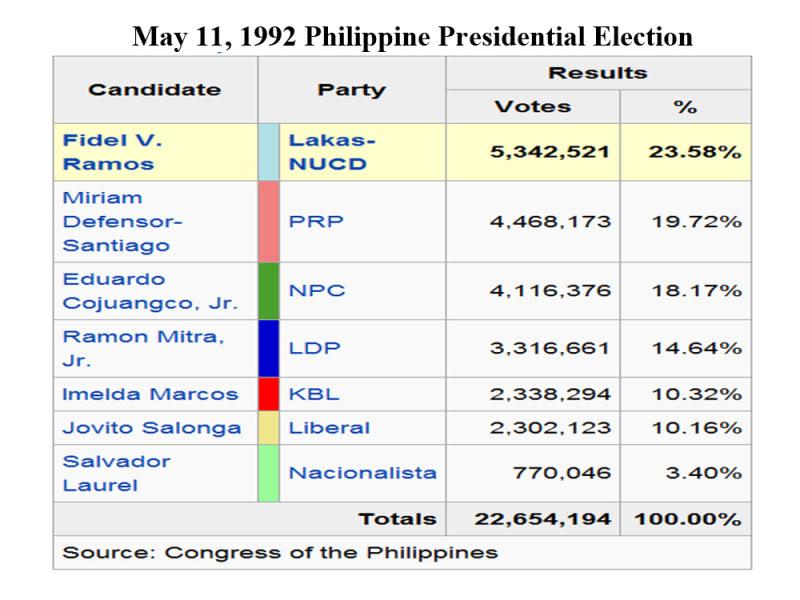 PhilippinePresidentialElection1992